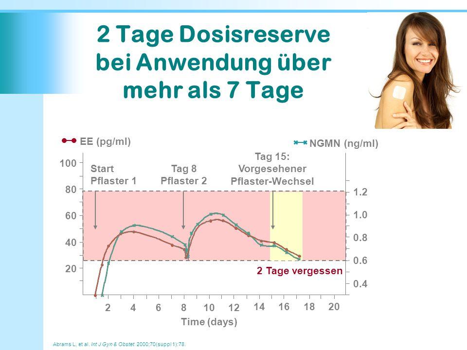 Time (days) 0.8 0.6 0.4 100 80 20 24681012 60 40 14161820 1.0 1.2 Start Pflaster 1 Tag 8 Pflaster 2 Tag 15: Vorgesehener Pflaster-Wechsel 2 Tage verge