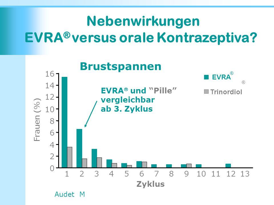 """0 2 4 6 8 10 12 14 16 12345678910111213 Zyklus Frauen (%) EVRA Trinordiol EVRA  und """"Pille"""" vergleichbar ab 3. Zyklus Audet M ® ® Nebenwirkungen EVRA"""