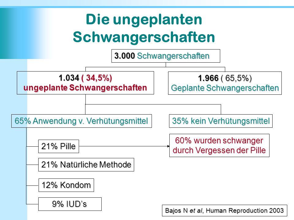 3.000 Schwangerschaften 1.034 ( 34,5%) ungeplante Schwangerschaften 1.966 ( 65,5%) Geplante Schwangerschaften 65% Anwendung v. Verhütungsmittel 35% ke
