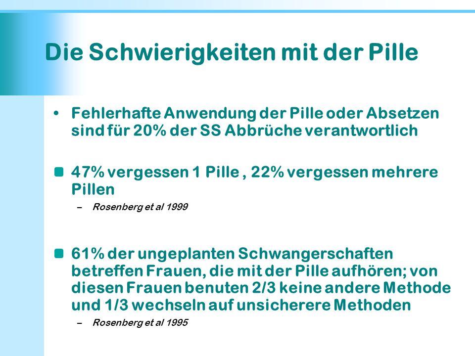 Die Schwierigkeiten mit der Pille Fehlerhafte Anwendung der Pille oder Absetzen sind für 20% der SS Abbrüche verantwortlich 47% vergessen 1 Pille, 22%