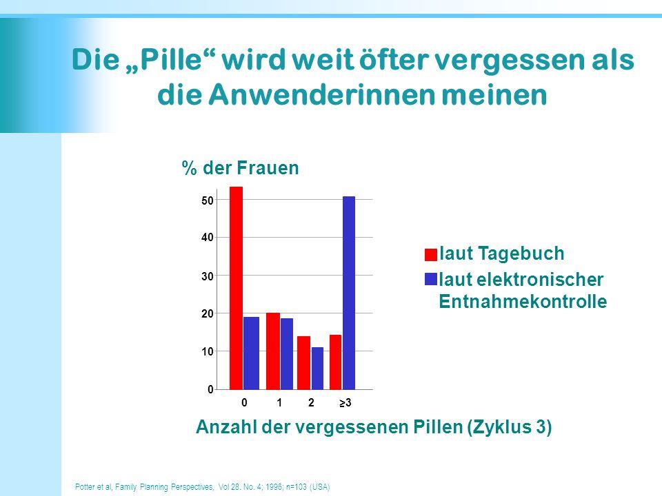 """Die """"Pille"""" wird weit öfter vergessen als die Anwenderinnen meinen 0 12 Anzahl der vergessenen Pillen (Zyklus 3) >3 % der Frauen 10 20 30 40 50 0 laut"""