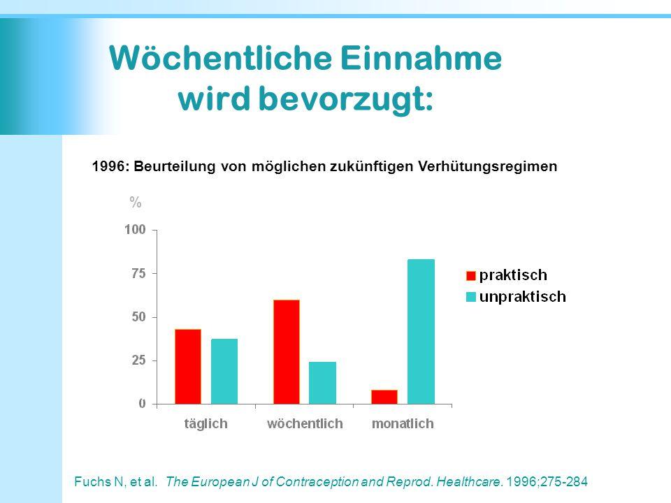 Wöchentliche Einnahme wird bevorzugt: Fuchs N, et al. The European J of Contraception and Reprod. Healthcare. 1996;275-284 N= 1201, Alter 16-45 Jahre,