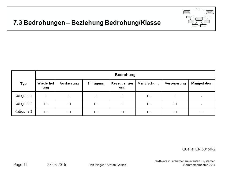 Software in sicherheitsrelevanten Systemen Sommersemester 2014 28.03.2015 Ralf Pinger / Stefan Gerken Page 11 7.3 Bedrohungen – Beziehung Bedrohung/Klasse Quelle: EN 50159-2