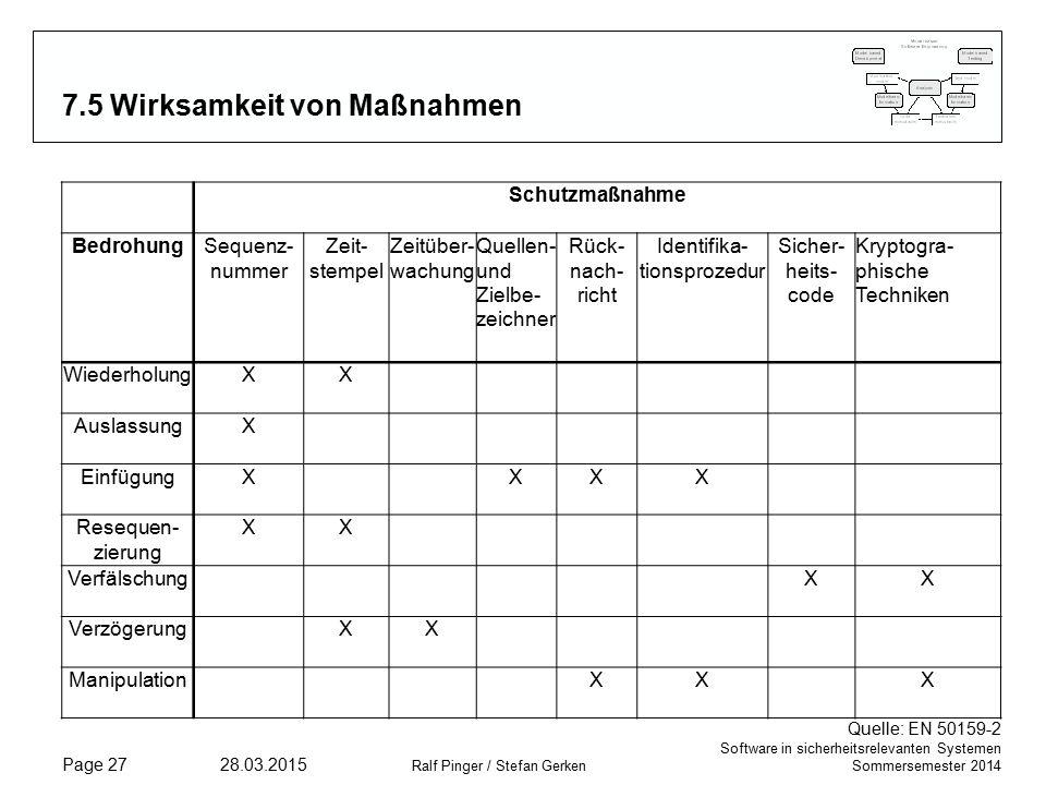 Software in sicherheitsrelevanten Systemen Sommersemester 2014 28.03.2015 Ralf Pinger / Stefan Gerken Page 27 7.5 Wirksamkeit von Maßnahmen Schutzmaßnahme BedrohungSequenz- nummer Zeit- stempel Zeitüber- wachung Quellen- und Zielbe- zeichner Rück- nach- richt Identifika- tionsprozedur Sicher- heits- code Kryptogra- phische Techniken WiederholungXX AuslassungX EinfügungXXXX Resequen- zierung XX VerfälschungXX VerzögerungXX ManipulationXXX Quelle: EN 50159-2