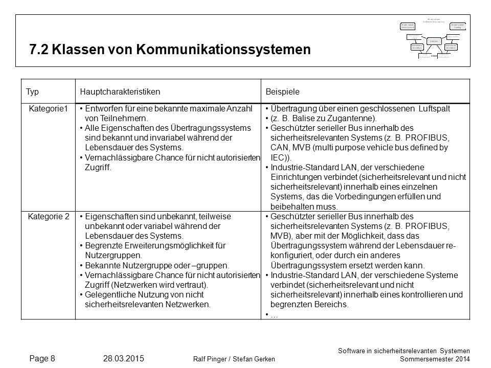 Software in sicherheitsrelevanten Systemen Sommersemester 2014 28.03.2015 Ralf Pinger / Stefan Gerken Page 9 7.2 Klassen von Kommunikationssystemen TypHauptcharakteristikenBeispiele Kategorie 3Eigenschaften sind unbekannt, teilweise unbekannt oder variabel während der Lebensdauer des Systems.