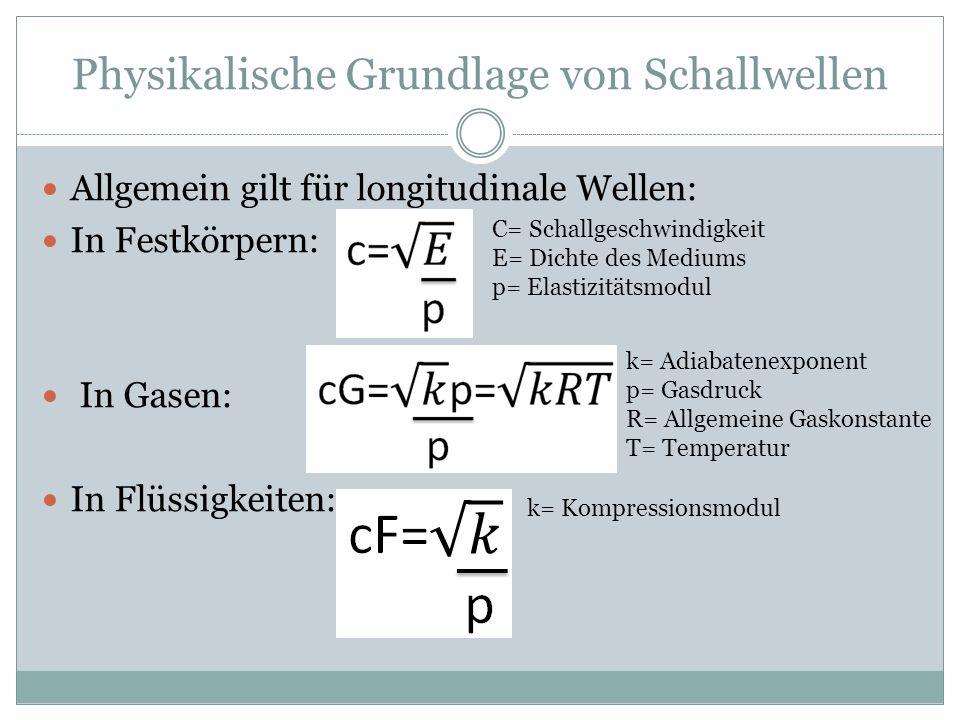 Physikalische Grundlage von Schallwellen Allgemein gilt für longitudinale Wellen: In Festkörpern: In Gasen: In Flüssigkeiten: C= Schallgeschwindigkeit E= Dichte des Mediums p= Elastizitätsmodul k= Adiabatenexponent p= Gasdruck R= Allgemeine Gaskonstante T= Temperatur k= Kompressionsmodul