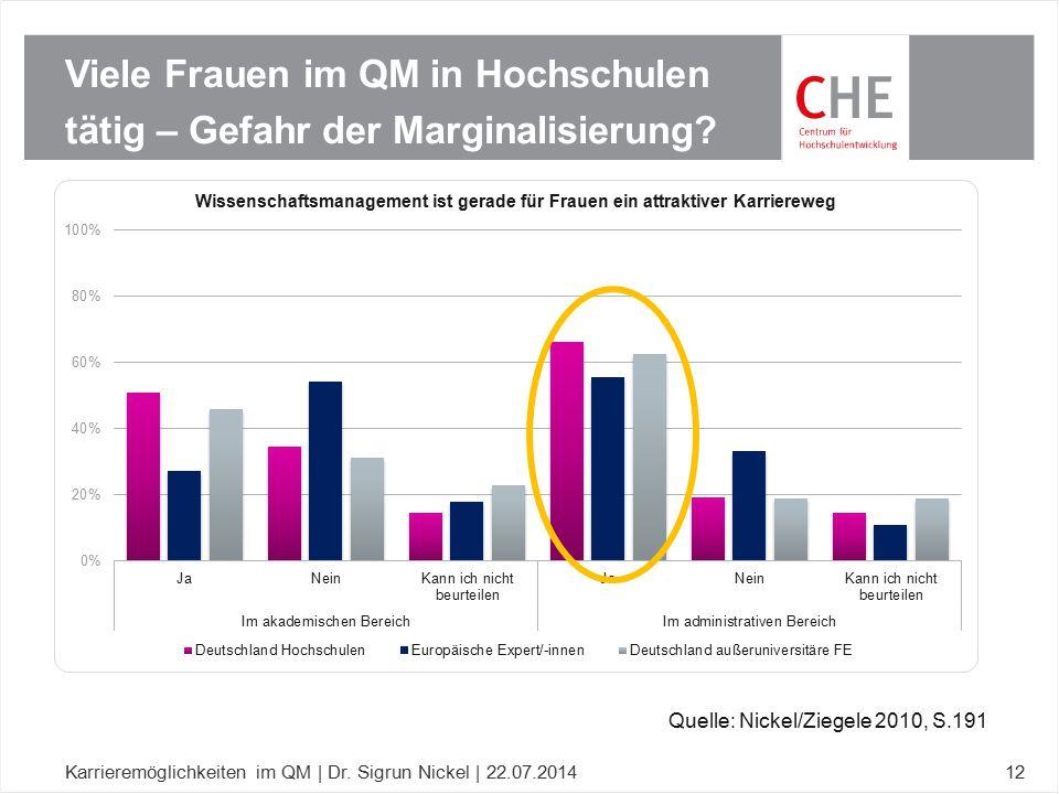 Viele Frauen im QM in Hochschulen tätig – Gefahr der Marginalisierung? Karrieremöglichkeiten im QM | Dr. Sigrun Nickel | 22.07.201412 Quelle: Nickel/Z