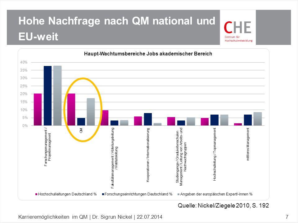 Hohe Nachfrage nach QM national und EU-weit Karrieremöglichkeiten im QM | Dr. Sigrun Nickel | 22.07.20147 Quelle: Nickel/Ziegele 2010, S. 192