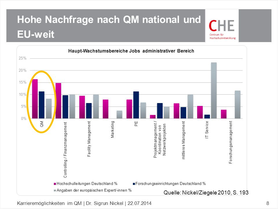 Hohe Nachfrage nach QM national und EU-weit Karrieremöglichkeiten im QM | Dr. Sigrun Nickel | 22.07.20148 Quelle: Nickel/Ziegele 2010, S. 193