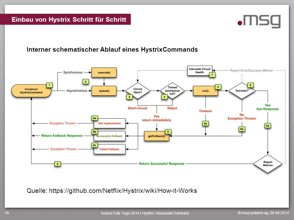 © msg systems ag, 26.08.2014 Source Talk Tage 2014 / Hystrix / Alexander Schwartz 19 Interner schematischer Ablauf eines HystrixCommands Quelle: https