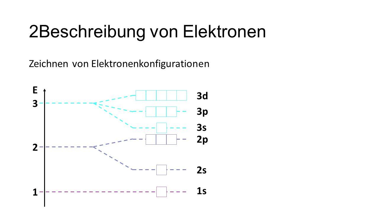 2Beschreibung von Elektronen Zeichnen von Elektronenkonfigurationen 1 2 3 E 1s 2s 2p 3s 3p 3d