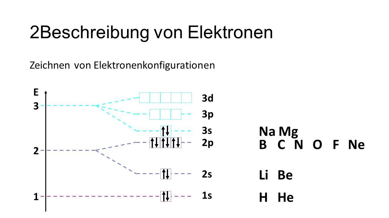 2Beschreibung von Elektronen Zeichnen von Elektronenkonfigurationen 1 2 3 E 1s 2s 2p 3s 3p 3d HHe LiBe BCNOFNe NaMg