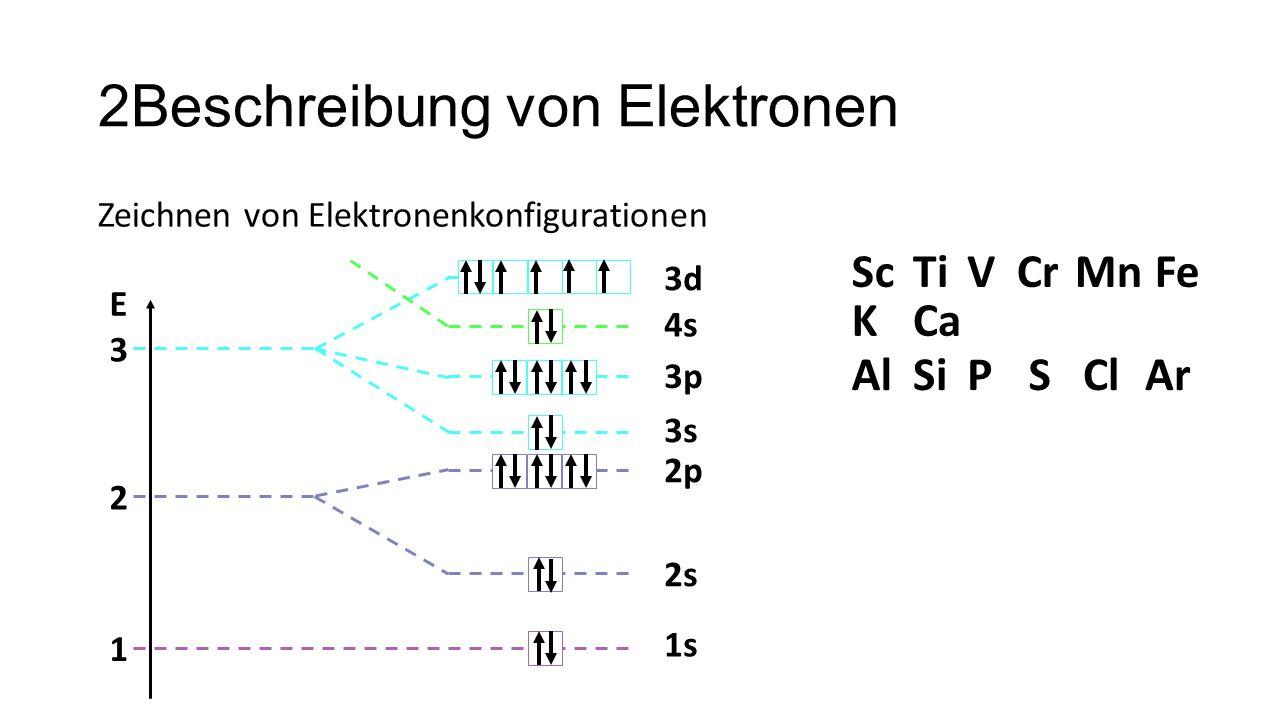 2Beschreibung von Elektronen Zeichnen von Elektronenkonfigurationen 1 2 3 E 1s 2s 2p 3s 3p 3d AlSiPSClAr 4s KCa ScTiVCrMnFe