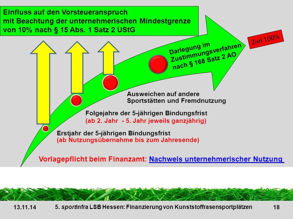 19 AUSGABEN (Vorsteuer) Forderung Verein EINNAHMEN (Mehrwertsteuer) Forderung Finanzamt 13.11.14 5.