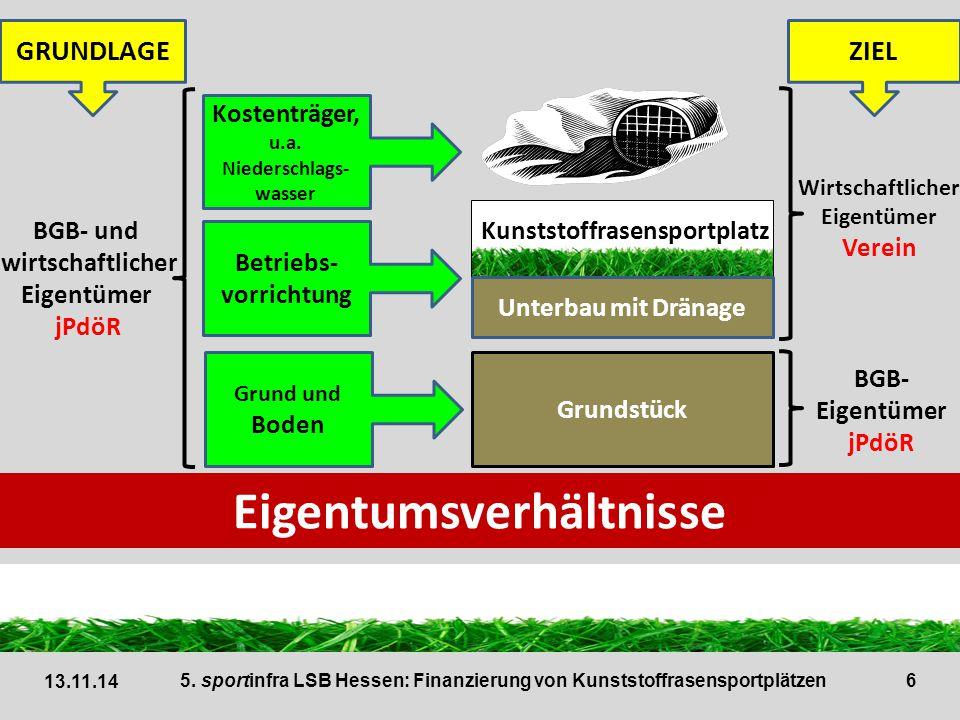 7 13.11.14 5. sportinfra LSB Hessen: Finanzierung von Kunststoffrasensportplätzen