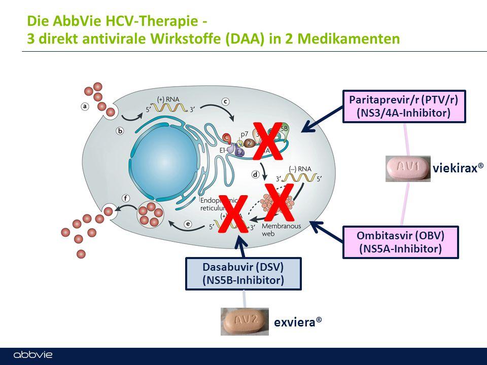 Die AbbVie HCV-Therapie - 3 direkt antivirale Wirkstoffe (DAA) in 2 Medikamenten Paritaprevir/r (PTV/r) (NS3/4A-Inhibitor) Ombitasvir (OBV) (NS5A-Inhibitor) Dasabuvir (DSV) (NS5B-Inhibitor) X X X viekirax® exviera®