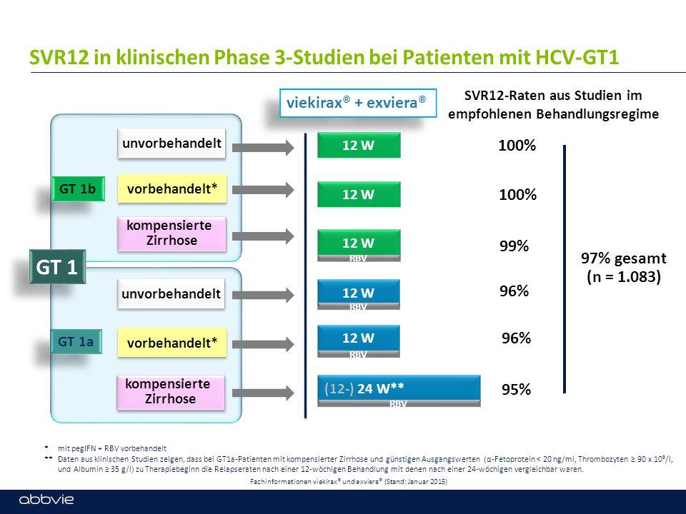 SVR12 in klinischen Phase 3-Studien bei Patienten mit HCV-GT1 *mit pegIFN + RBV vorbehandelt ** Daten aus klinischen Studien zeigen, dass bei GT1a-Patienten mit kompensierter Zirrhose und günstigen Ausgangswerten (α-Fetoprotein < 20 ng/ml, Thrombozyten ≥ 90 x 10 9 /l, und Albumin ≥ 35 g/l) zu Therapiebeginn die Relapseraten nach einer 12-wöchigen Behandlung mit denen nach einer 24-wöchigen vergleichbar waren.