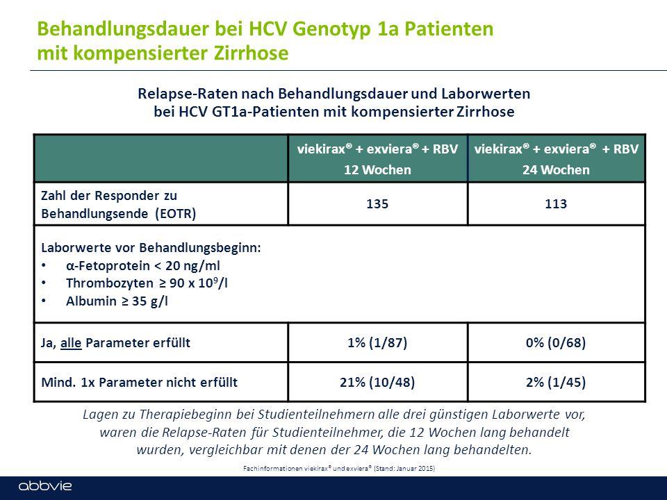 SVR12 in der Studie PEARL-I viekirax® unvorbehandelt GT 4 vorbehandelt * 100% k.A.** 12 W RBV 12 W RBV 24 W RBV kompensierte Zirrhose SVR12 in klinischen Studien bei Patienten mit HCV-GT4 *mit pegIFN + RBV vorbehandelt **Patienten mit GT4-Infektion und kompensierter Zirrhose wurden in der PEARL-I-Studie nicht untersucht.