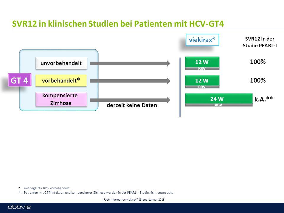 SVR12 in der Studie PEARL-I viekirax® unvorbehandelt GT 4 vorbehandelt * 100% k.A.** 12 W RBV 12 W RBV 24 W RBV kompensierte Zirrhose SVR12 in klinisc