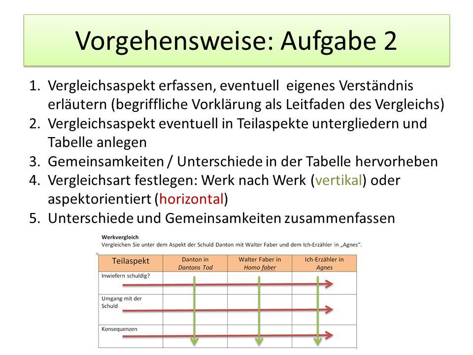 Vorgehensweise: Aufgabe 2 1.Vergleichsaspekt erfassen, eventuell eigenes Verständnis erläutern (begriffliche Vorklärung als Leitfaden des Vergleichs)