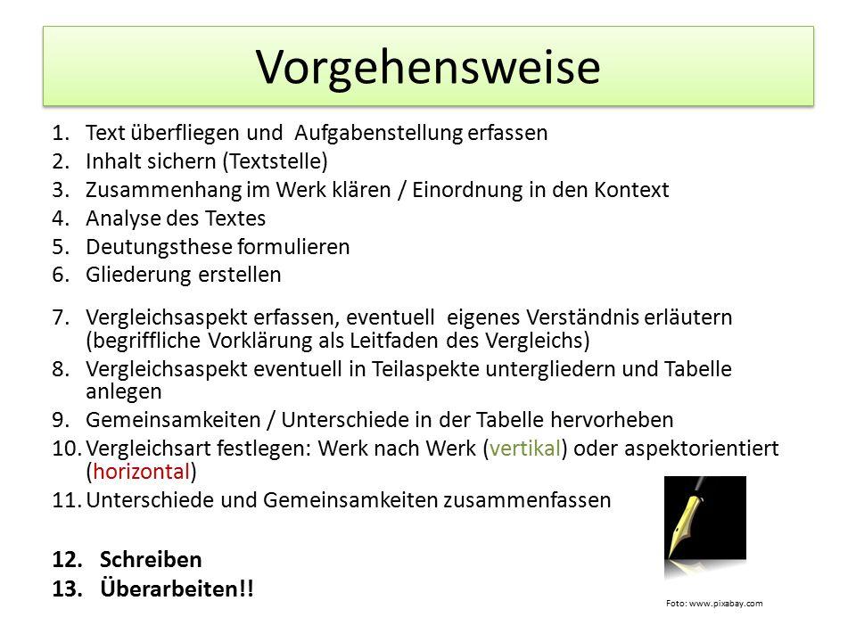 Vorgehensweise 1.Text überfliegen und Aufgabenstellung erfassen 2.Inhalt sichern (Textstelle) 3.Zusammenhang im Werk klären / Einordnung in den Kontex