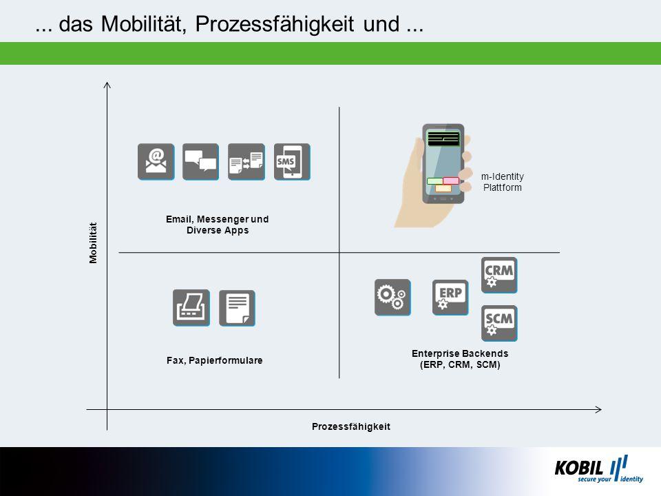 ... das Mobilität, Prozessfähigkeit und... m-Identity Plattform Mobilität Fax, Papierformulare Prozessfähigkeit Enterprise Backends (ERP, CRM, SCM) Em
