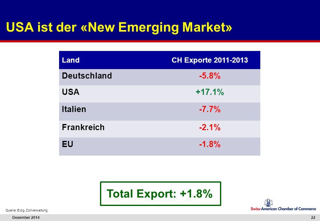 Dezember 2014 22 USA ist der «New Emerging Market» Quelle: Eidg. Zollverwaltung LandCH Exporte 2011-2013 Deutschland-5.8% USA+17.1% Italien-7.7% Frank