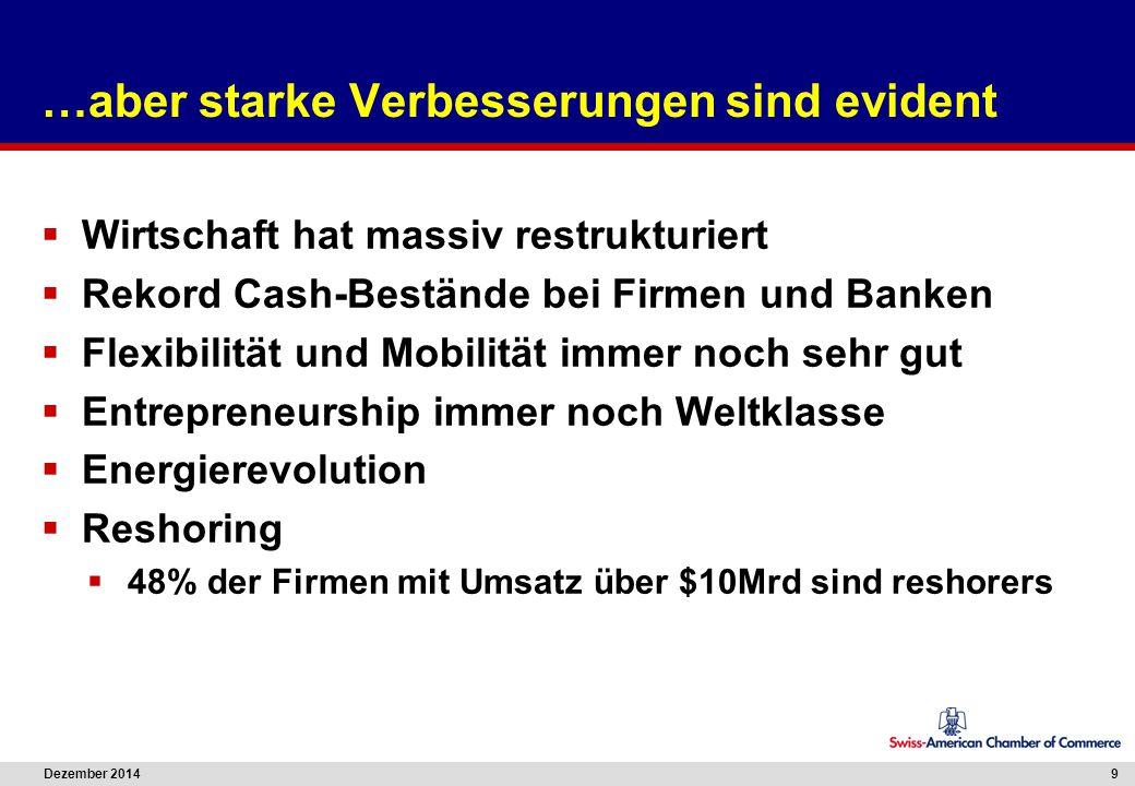 Dezember 2014 9 …aber starke Verbesserungen sind evident  Wirtschaft hat massiv restrukturiert  Rekord Cash-Bestände bei Firmen und Banken  Flexibi