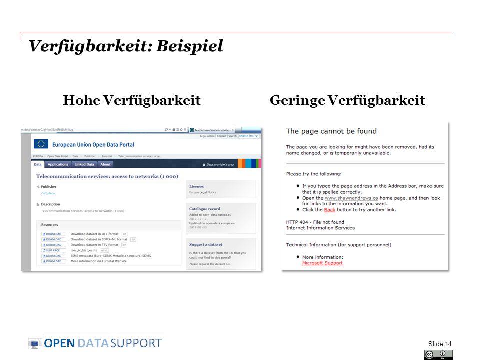 Verfügbarkeit: Beispiel Hohe VerfügbarkeitGeringe Verfügbarkeit Slide 14