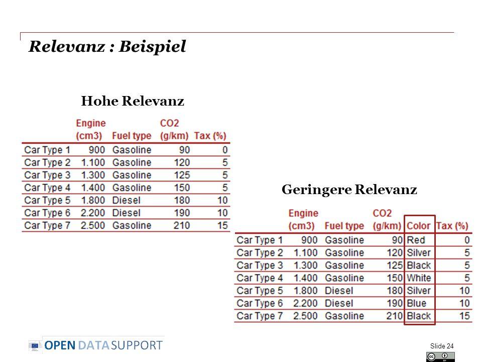 Relevanz : Beispiel Hohe Relevanz Geringere Relevanz Slide 24
