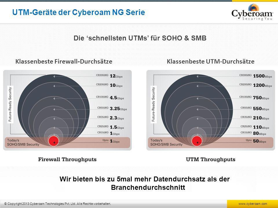 © Copyright 2013 Cyberoam Technologies Pvt. Ltd. Alle Rechte vorbehalten. www.cyberoam.com Klassenbeste Firewall - DurchsätzeKlassenbeste UTM-Durchsät