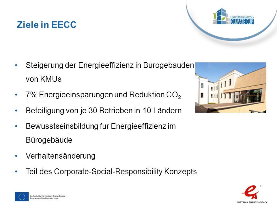 Steigerung der Energieeffizienz in Bürogebäuden von KMUs 7% Energieeinsparungen und Reduktion CO 2 Beteiligung von je 30 Betrieben in 10 Ländern Bewus