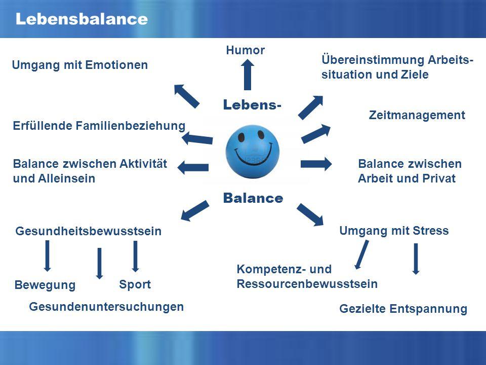 Übereinstimmung Arbeits- situation und Ziele Lebensbalance Humor Umgang mit Emotionen Balance zwischen Aktivität und Alleinsein Erfüllende Familienbeziehung Gesundheitsbewusstsein Lebens- Balance zwischen Arbeit und Privat Zeitmanagement Balance Umgang mit Stress Kompetenz- und Ressourcenbewusstsein Gezielte Entspannung Sport Bewegung Gesundenuntersuchungen