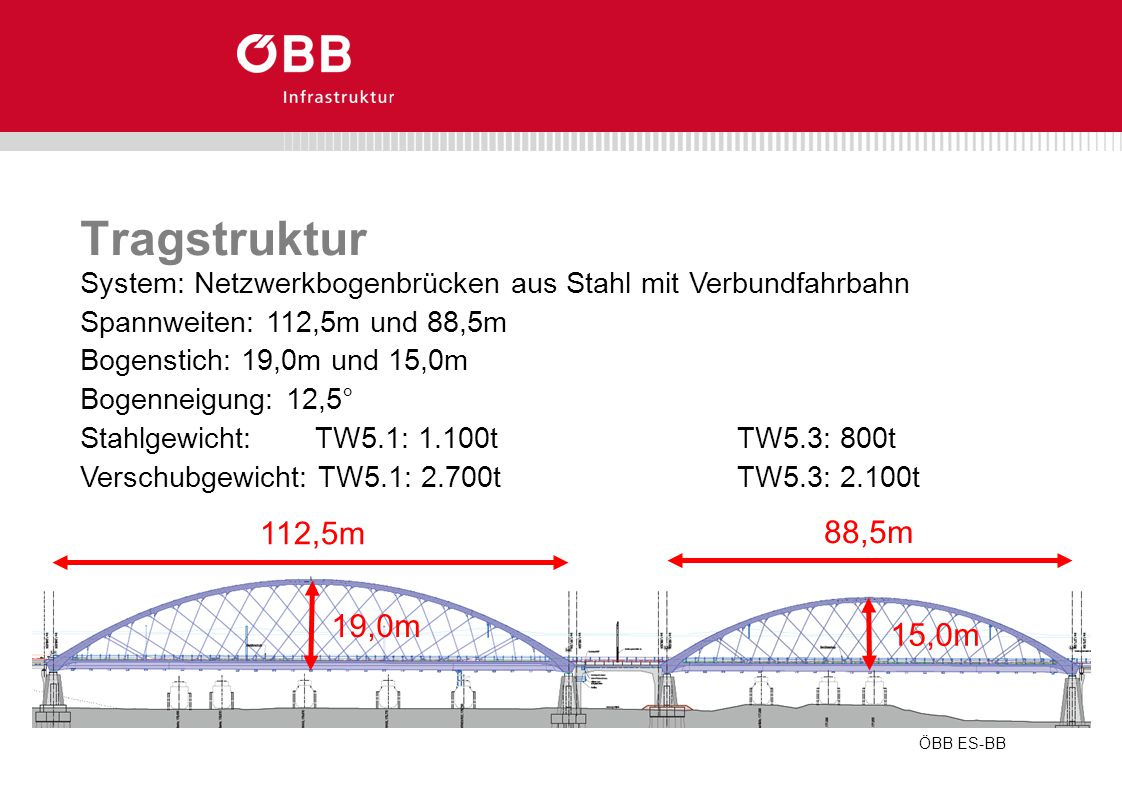 Tragstruktur System: Netzwerkbogenbrücken aus Stahl mit Verbundfahrbahn Spannweiten: 112,5m und 88,5m Bogenstich: 19,0m und 15,0m Bogenneigung: 12,5°