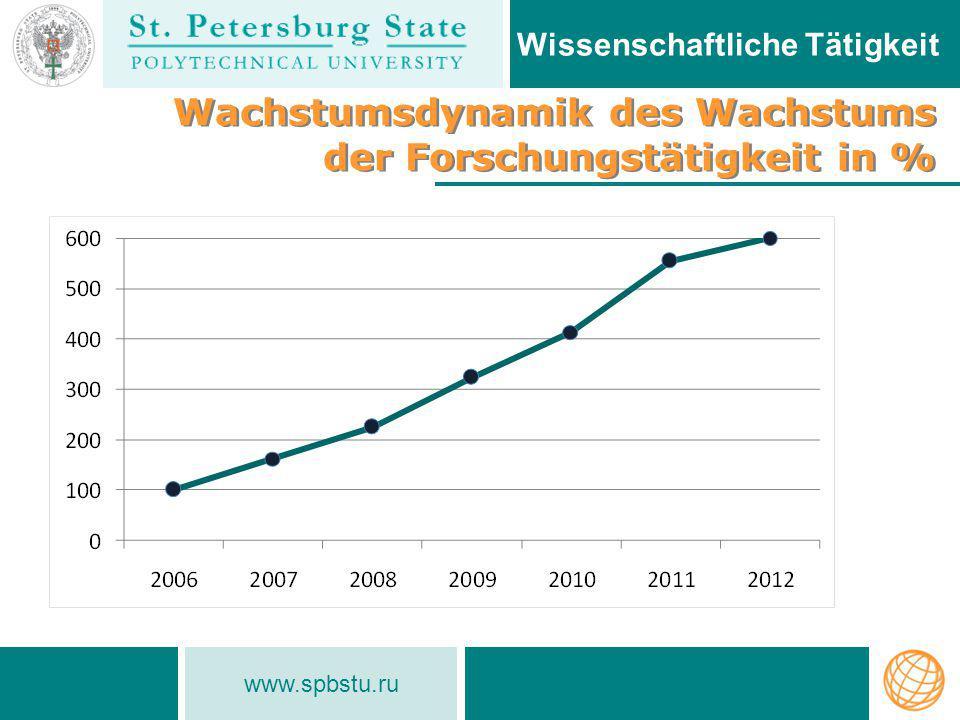 www.spbstu.ru Wissenschaftliche Tätigkeit Wachstumsdynamik des Wachstums der Forschungstätigkeit in %