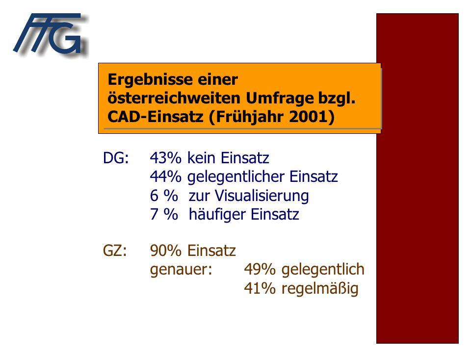 Ergebnisse einer österreichweiten Umfrage bzgl. CAD-Einsatz (Frühjahr 2001) DG: 43% kein Einsatz 44% gelegentlicher Einsatz 6 % zur Visualisierung 7 %