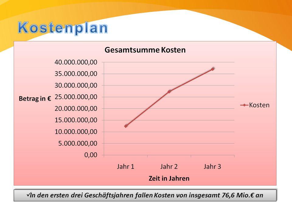In den ersten drei Geschäftsjahren fallen Kosten von insgesamt 76,6 Mio.€ an