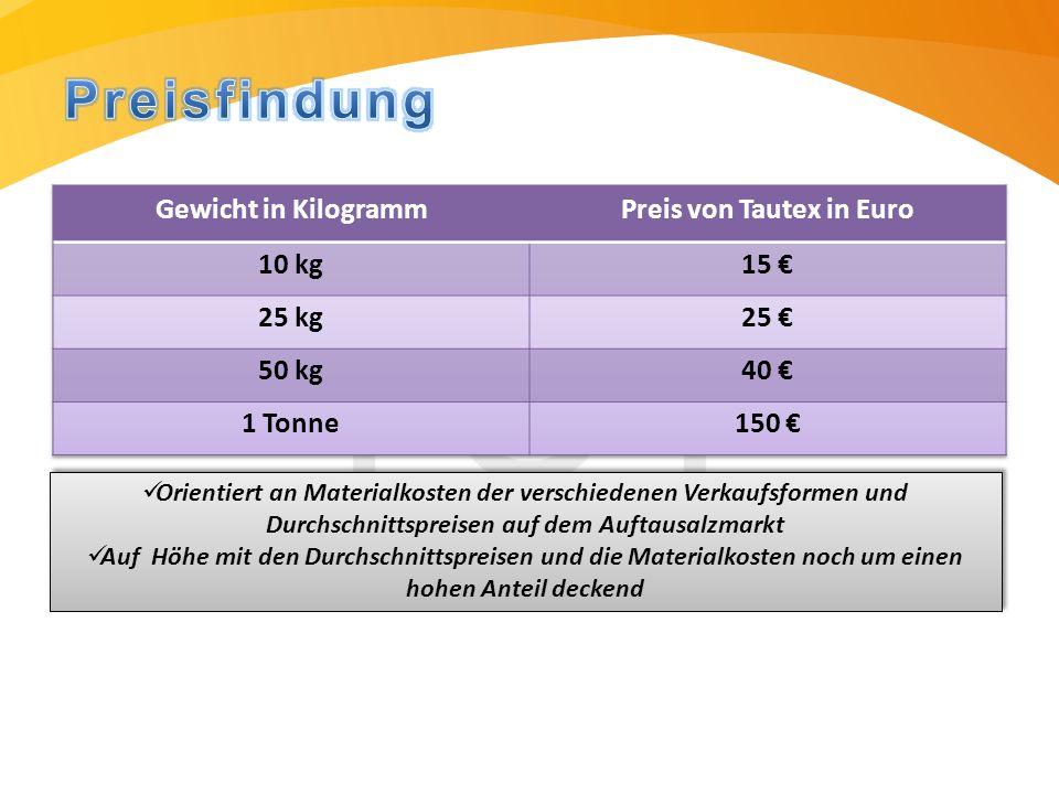 Einnahmen am Gesamtvolumen von Auftausalzen des Salzmarktes ausgerichtet  beträgt zwischen 1,0 und 2,5 Millionen Tonnen