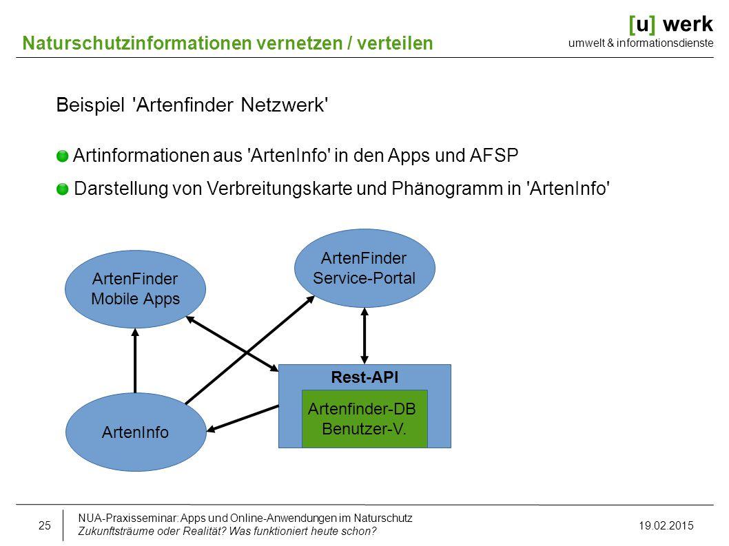 [u] werk umwelt & informationsdienste Naturschutzinformationen vernetzen / verteilen Beispiel 'Artenfinder Netzwerk' Artinformationen aus 'ArtenInfo'