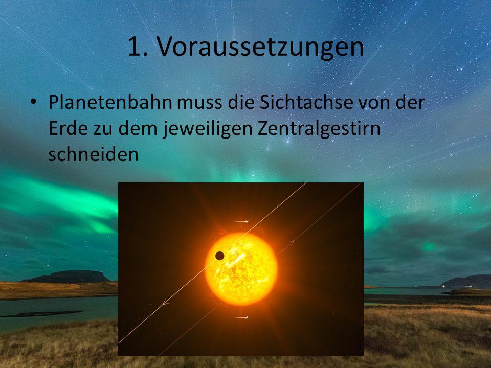 1. Voraussetzungen Planetenbahn muss die Sichtachse von der Erde zu dem jeweiligen Zentralgestirn schneiden