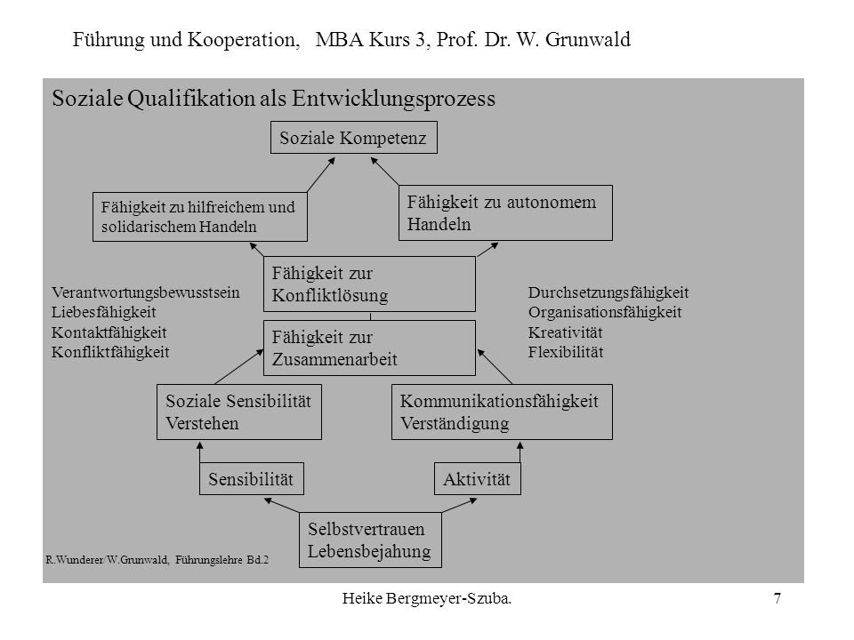 Führung und Kooperation, MBA Kurs 3, Prof. Dr. W. Grunwald Heike Bergmeyer-Szuba.7 Soziale Qualifikation als Entwicklungsprozess Selbstvertrauen Leben