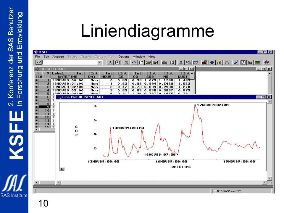 2. Konferenz der SAS Benutzer in Forschung und Entwicklung KSFE 10 Liniendiagramme
