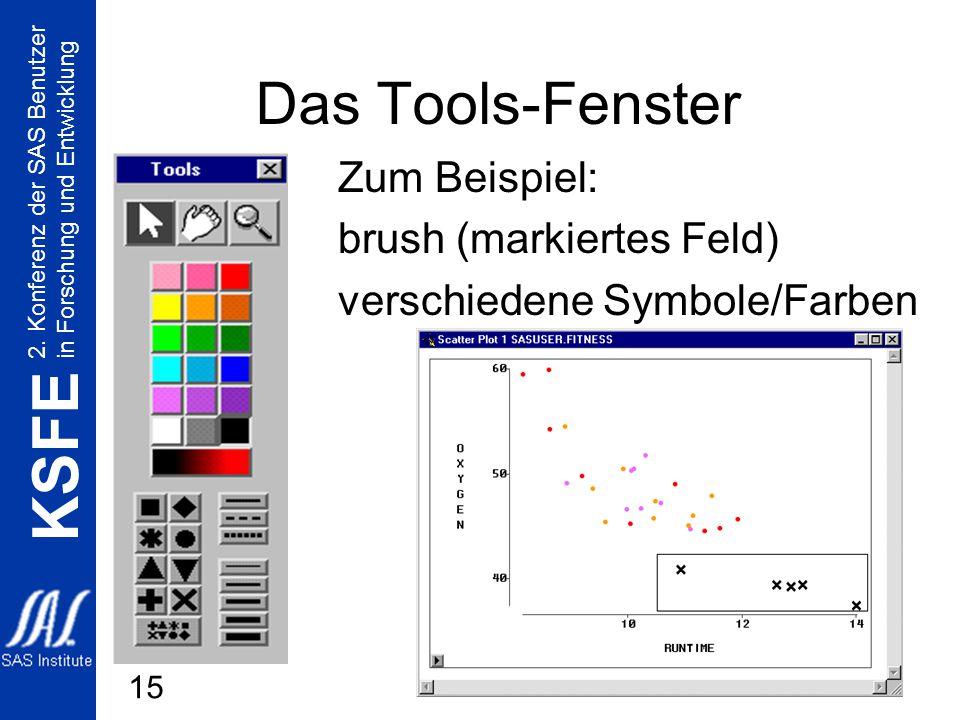 2. Konferenz der SAS Benutzer in Forschung und Entwicklung KSFE 15 Das Tools-Fenster Zum Beispiel: brush (markiertes Feld) verschiedene Symbole/Farben