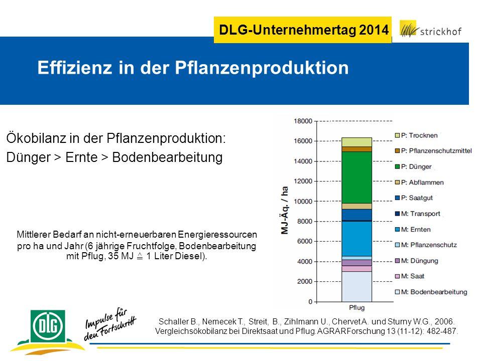 DLG-Unternehmertag 2014 Effizienz in der Pflanzenproduktion Mittlerer Bedarf an nicht-erneuerbaren Energieressourcen pro ha und Jahr (6 jährige Fruchtfolge, Bodenbearbeitung mit Pflug, 35 MJ ≙ 1 Liter Diesel).