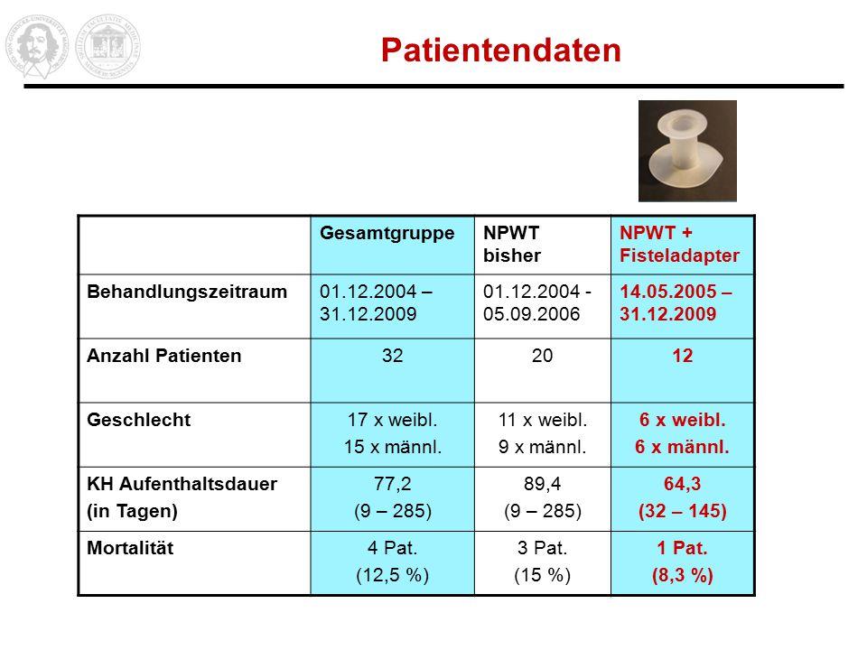 Patientendaten GesamtgruppeNPWT bisher NPWT + Fisteladapter Behandlungszeitraum01.12.2004 – 31.12.2009 01.12.2004 - 05.09.2006 14.05.2005 – 31.12.2009 Anzahl Patienten322012 Geschlecht17 x weibl.
