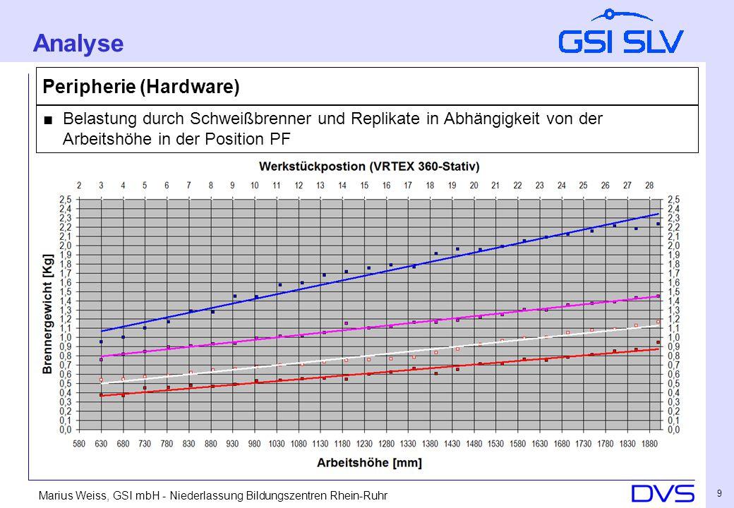 Marius Weiss, GSI mbH - Niederlassung Bildungszentren Rhein-Ruhr 9 Peripherie (Hardware) ■ Belastung durch Schweißbrenner und Replikate in Abhängigkeit von der Arbeitshöhe in der Position PF Analyse
