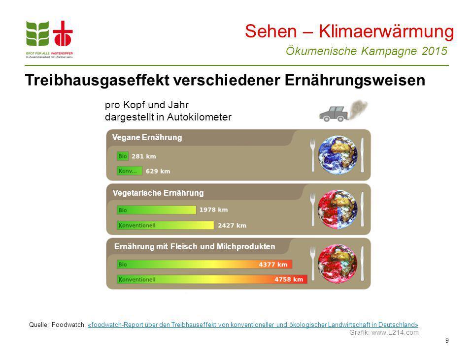 Ökumenische Kampagne 2015 9 Sehen – Klimaerwärmung Quelle: Foodwatch, «foodwatch-Report über den Treibhauseffekt von konventioneller und ökologischer Landwirtschaft in Deutschland»«foodwatch-Report über den Treibhauseffekt von konventioneller und ökologischer Landwirtschaft in Deutschland» Grafik: www.L214.com Treibhausgaseffekt verschiedener Ernährungsweisen pro Kopf und Jahr dargestellt in Autokilometer Vegane Ernährung Vegetarische Ernährung Ernährung mit Fleisch und Milchprodukten