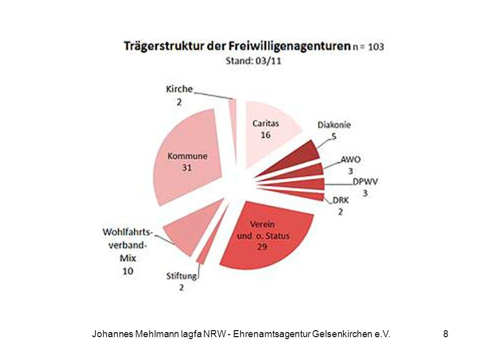 Johannes Mehlmann lagfa NRW - Ehrenamtsagentur Gelsenkirchen e.V.8