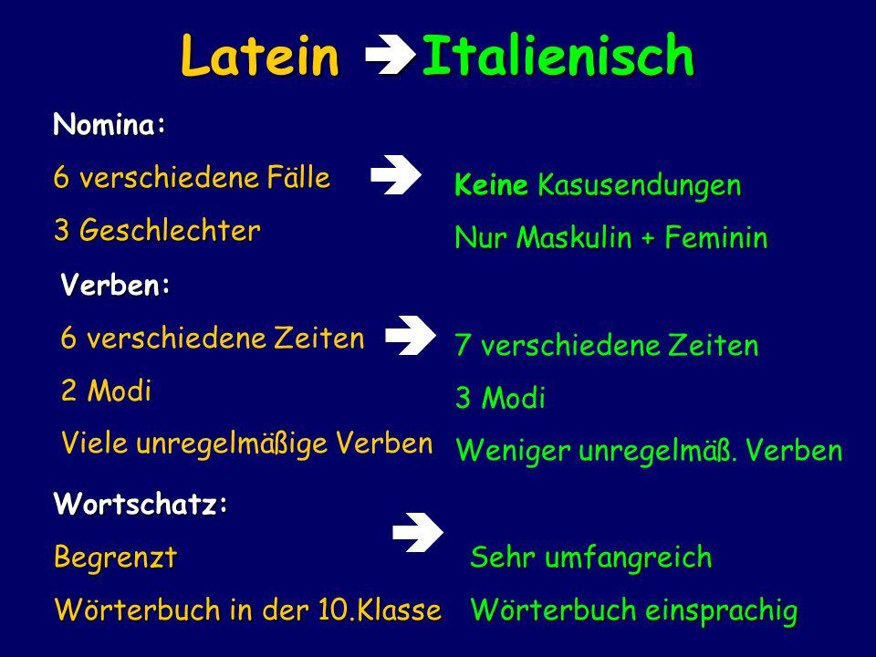 Latein  Italienisch Nomina: 6 verschiedene Fälle 3 Geschlechter  Keine Kasusendungen Nur Maskulin + Feminin Verben: 6 verschiedene Zeiten 2 Modi Viele unregelmäßige Verben 7 verschiedene Zeiten 3 Modi Weniger unregelmäß.
