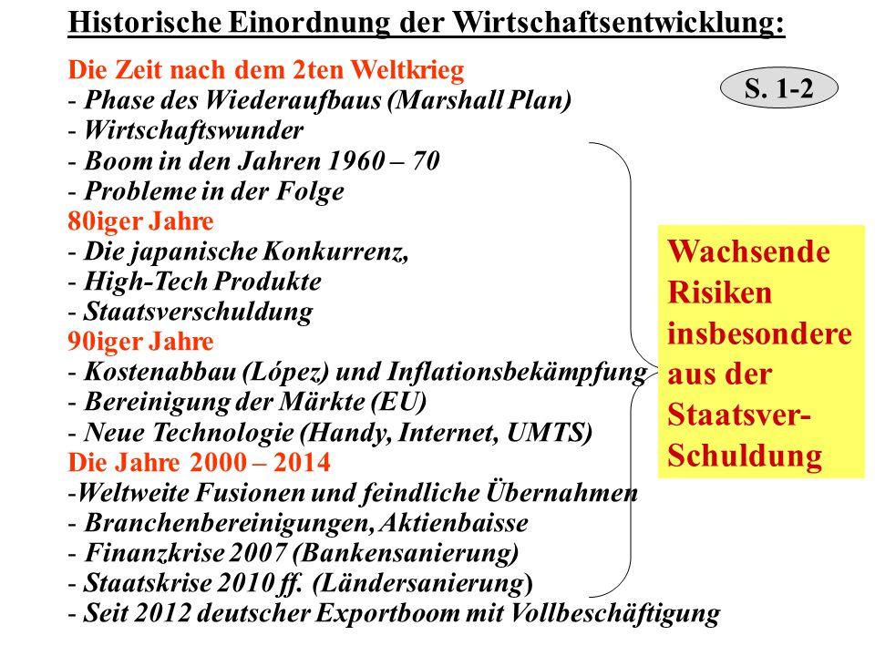 Historische Einordnung der Wirtschaftsentwicklung: Die Zeit nach dem 2ten Weltkrieg - Phase des Wiederaufbaus (Marshall Plan) - Wirtschaftswunder - Bo